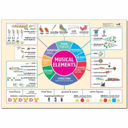 Musical Elements Poster