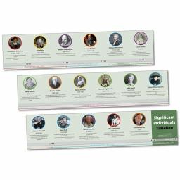 Significant Individuals Timeline