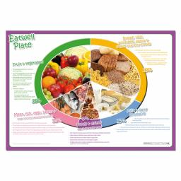 Eatwell Plate Poster