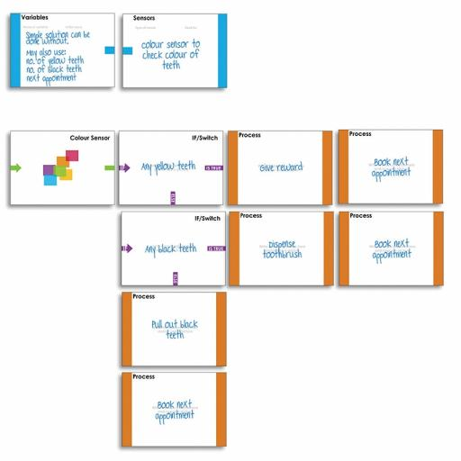 Desktop Planning Kit - Programming Cards