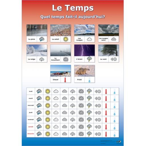 Wipeable French Weather Chart
