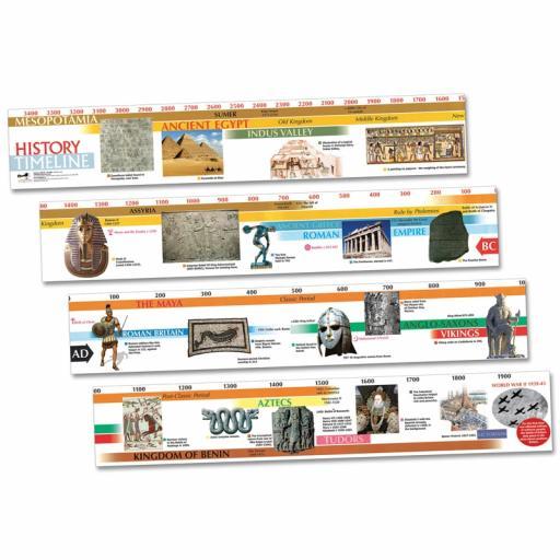 3500BC-2000AD Desktop Timeline